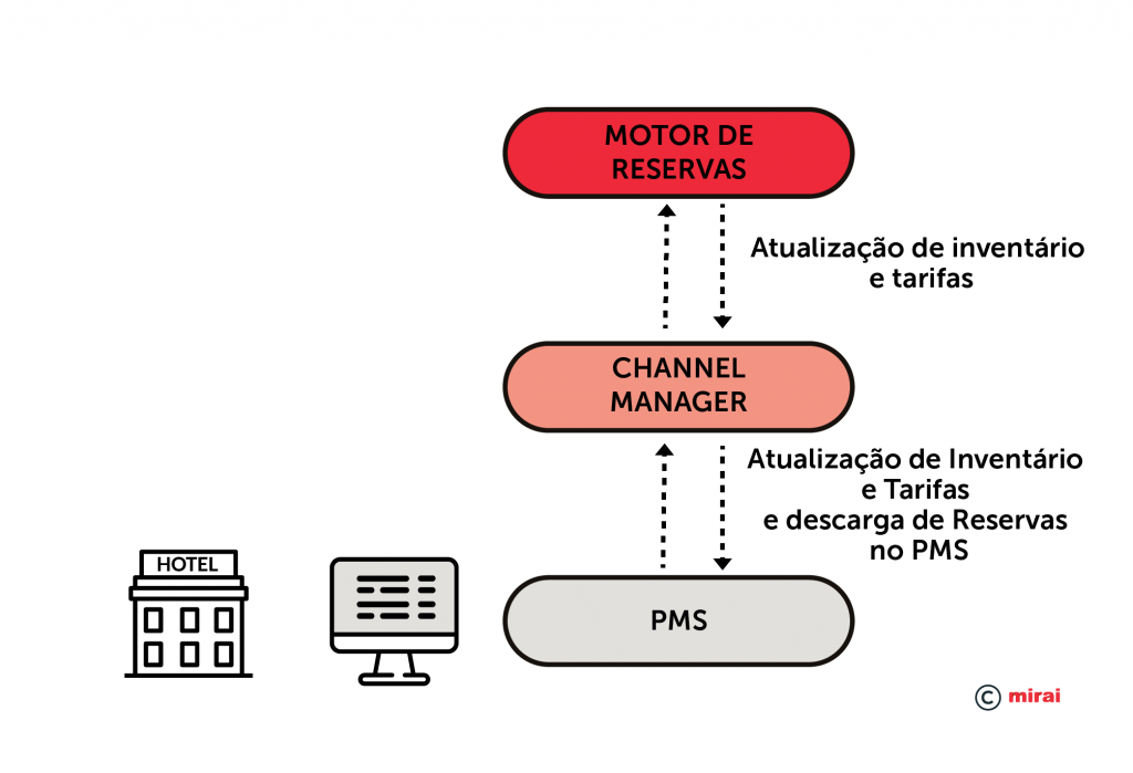 Integraçao PMS–Channel manager-Motor