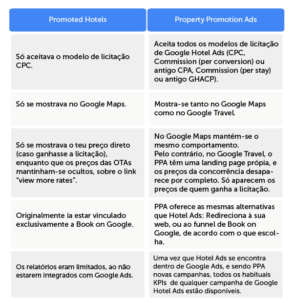 pt-table-google-promoted-hotels-versus-ppa